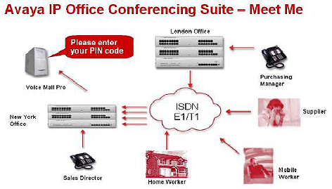 Avaya IP office conference Bridge